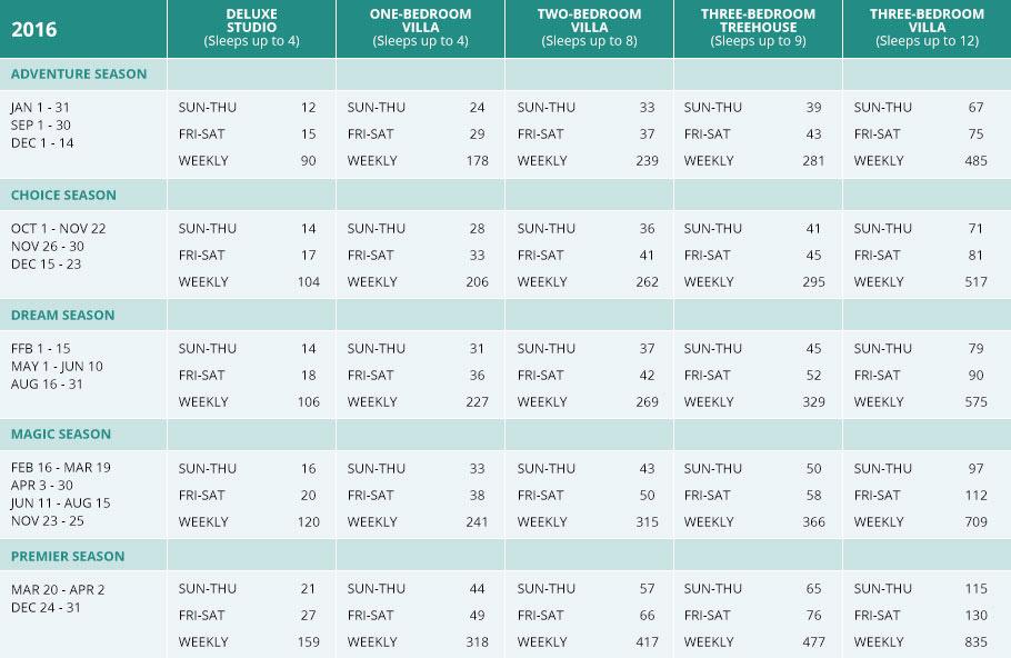 Dvc Points Charts Dvc Points Chart At Vacatia