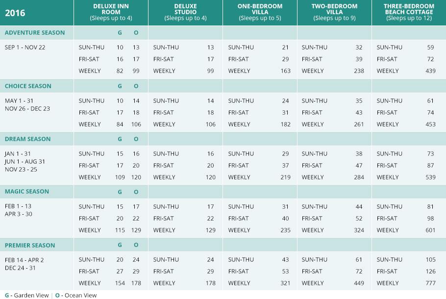 DVC Points Charts | DVC Points Chart at Vacatia