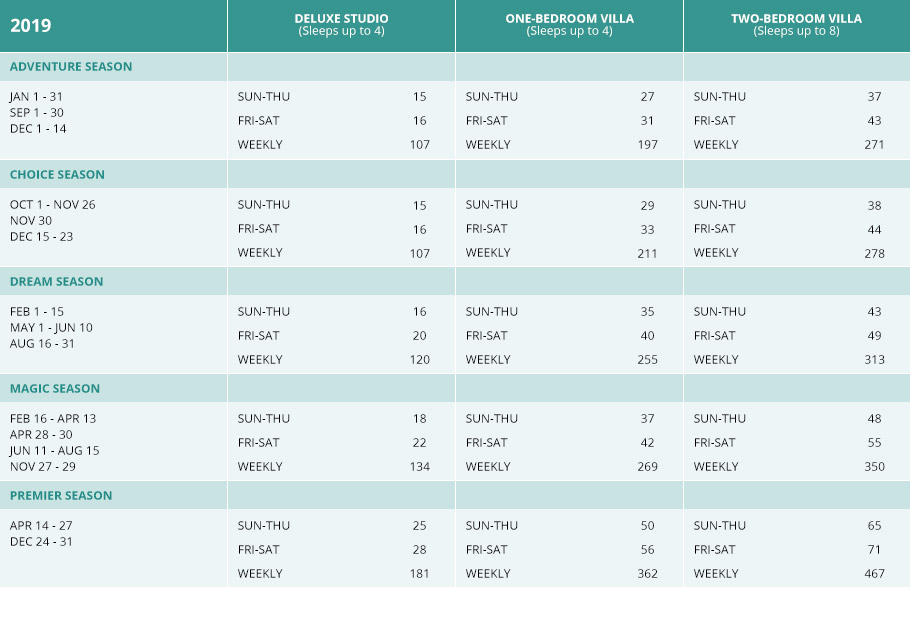 Beach Club Villas Points Chart